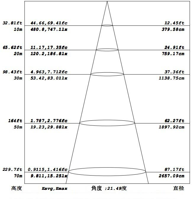 形状と寸法