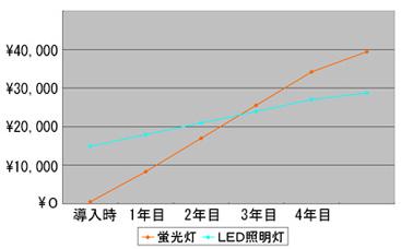 LED使用シュミレーション